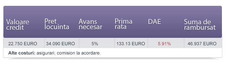 Tabel calcul credite EURO