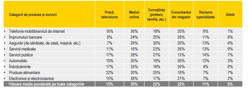 Surse de informare folosite de consumatori. Sursa: EY Romania